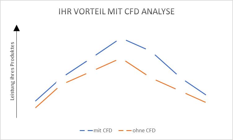 CFD Analyse optimierung produktentwicklung